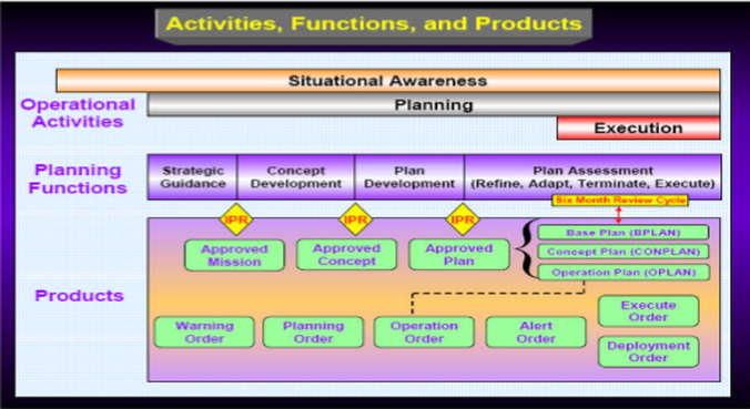 Operations Planning Model