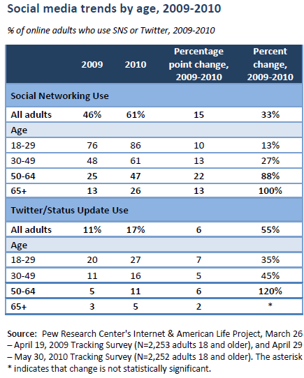 Social media trends by Age 2009-2010